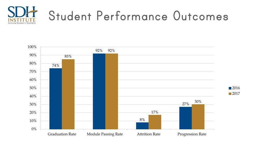 Student Performance Data 01