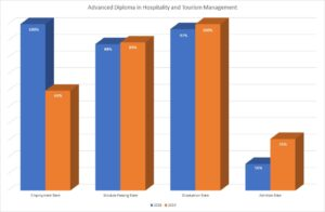 Advance Diploma in Hospitality & Tourism Management Course Performance Chart