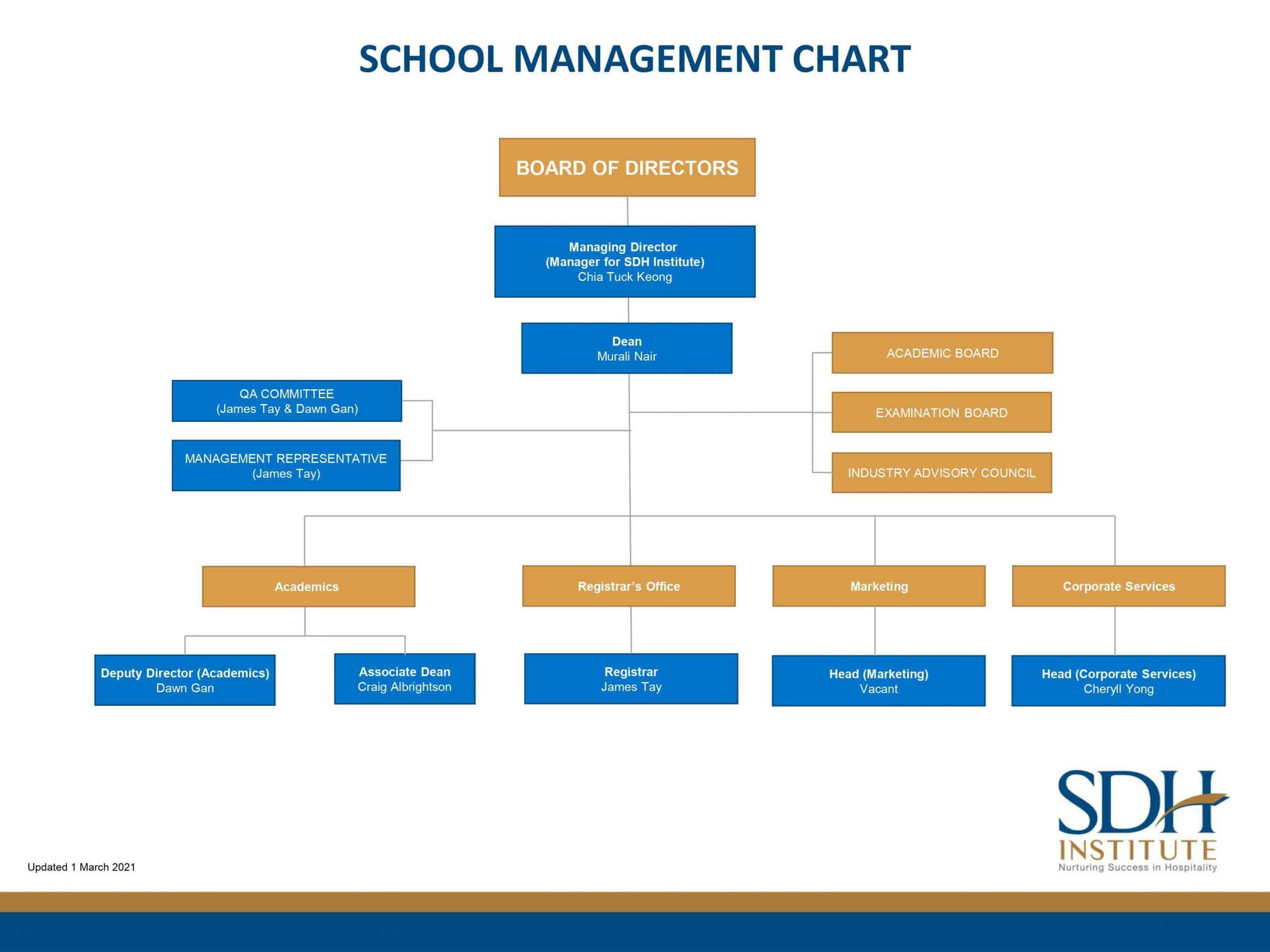 SDH Organisational Chart